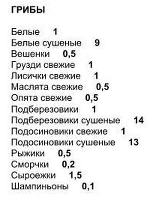 полная таблица балллов грибы