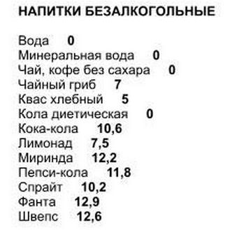 полная таблица балллов напитки