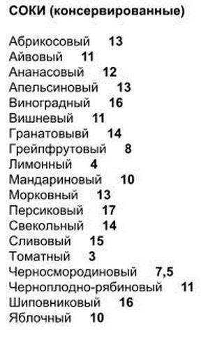полная таблица балллов соки