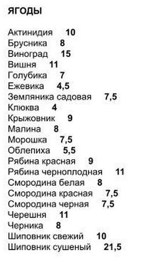 Кремлевская диета отзывы 2018