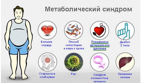 как предотвратить метаболический синдром